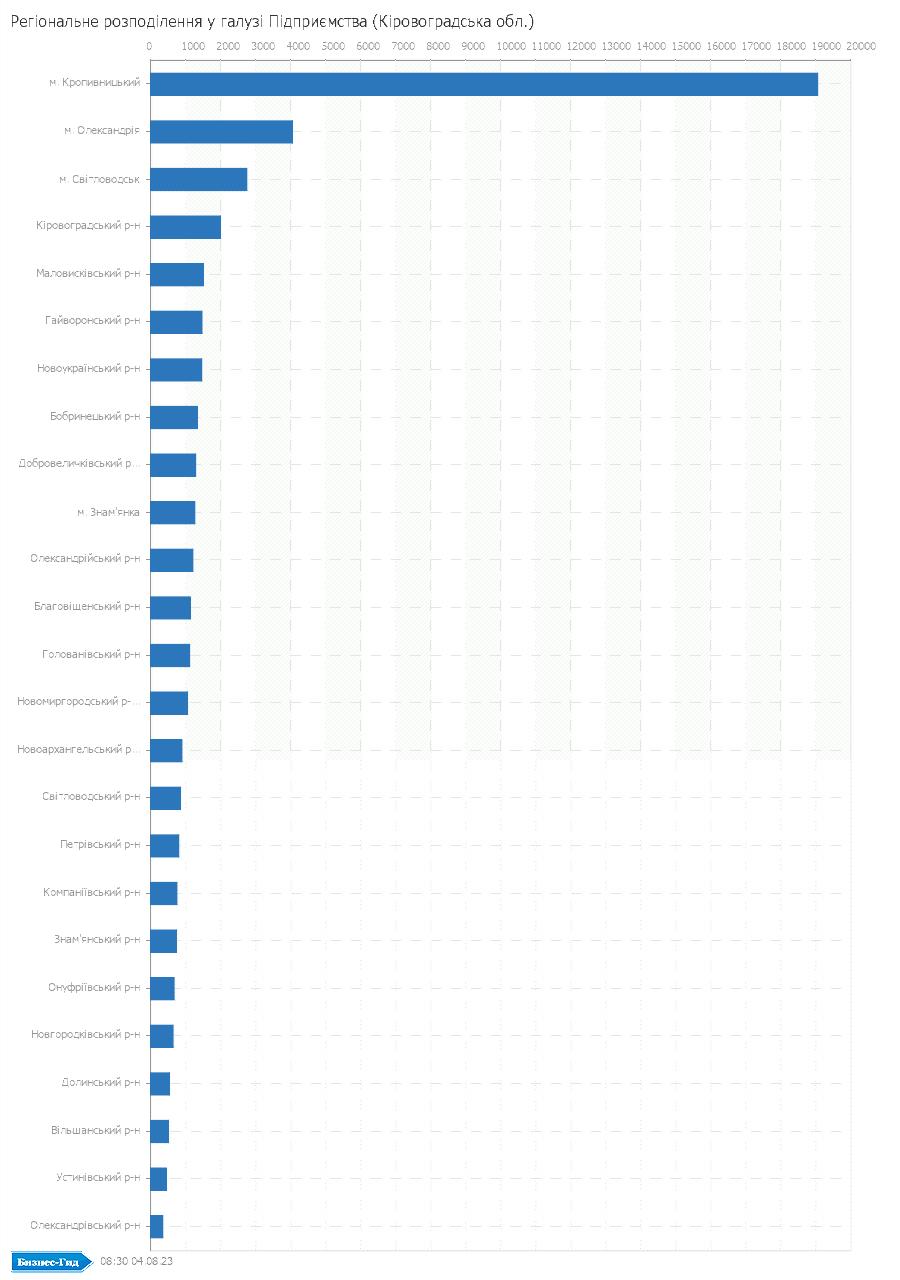 Регіональне розподілення у галузі: Підприємства (Кіровоградська обл.)