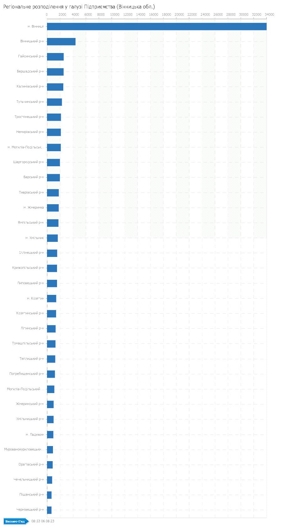 Регіональне розподілення у галузі: Підприємства (Вінницька обл.)