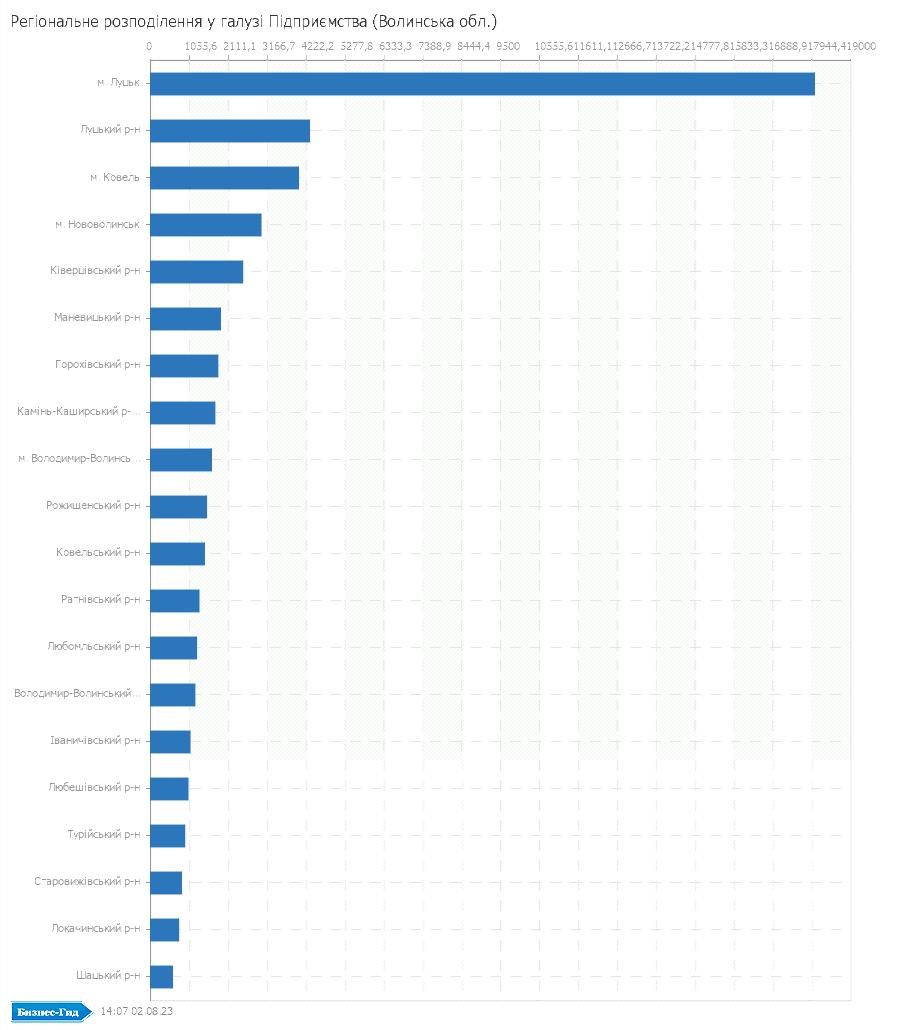 Регіональне розподілення у галузі: Підприємства (Волинська обл.)
