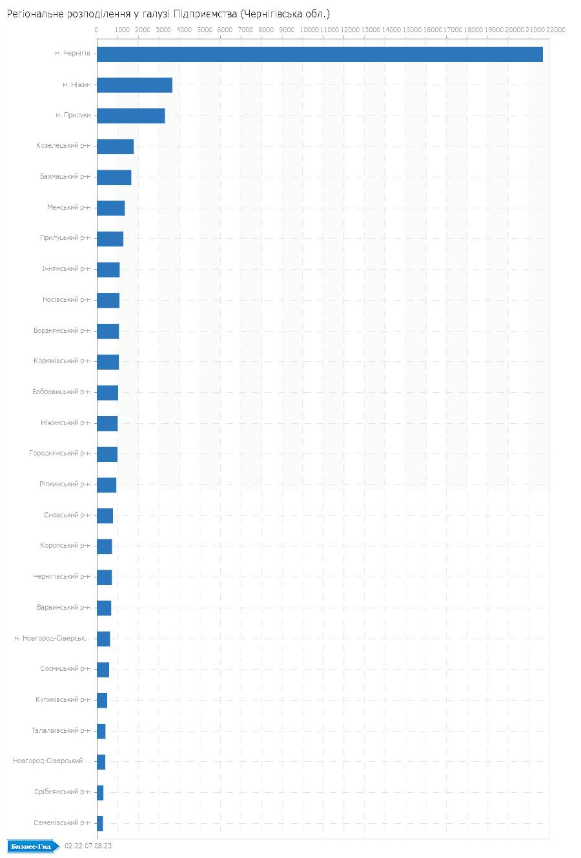 Регіональне розподілення у галузі: Підприємства (Чернігівська обл.)