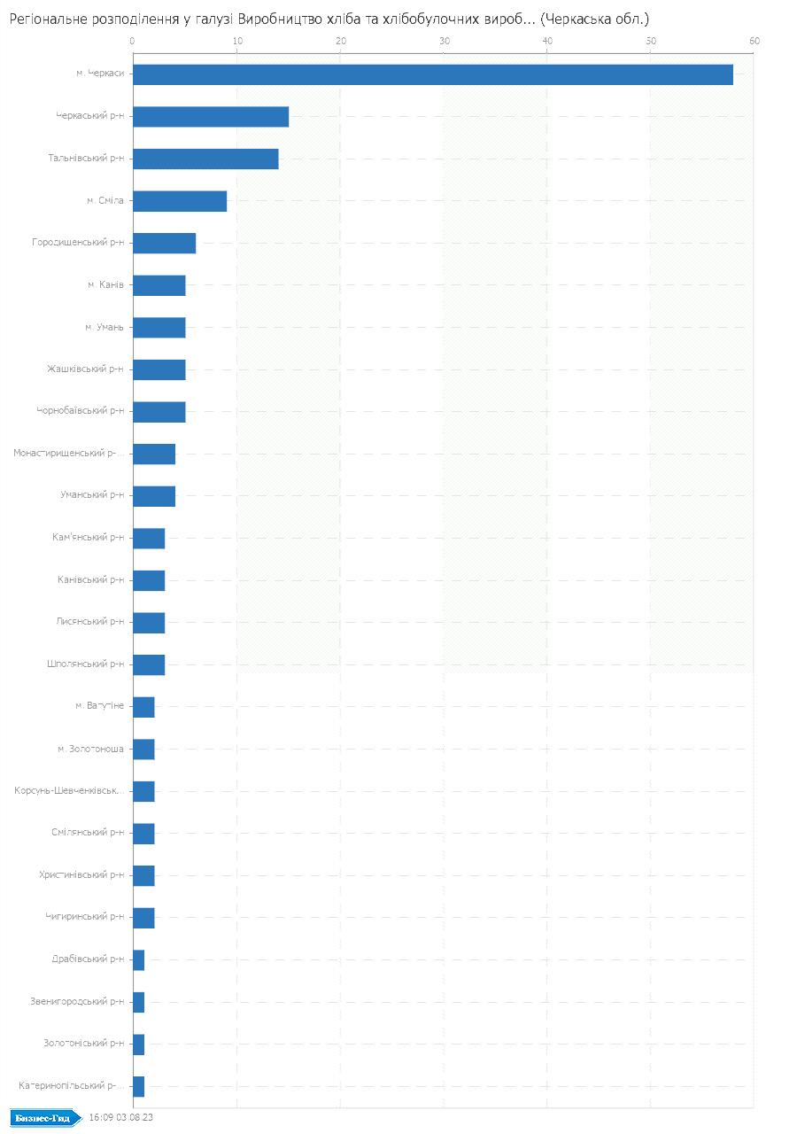 Регіональне розподілення у галузі: Виробництво хлiба та хлiбобулочних виробiв (Черкаська обл.)