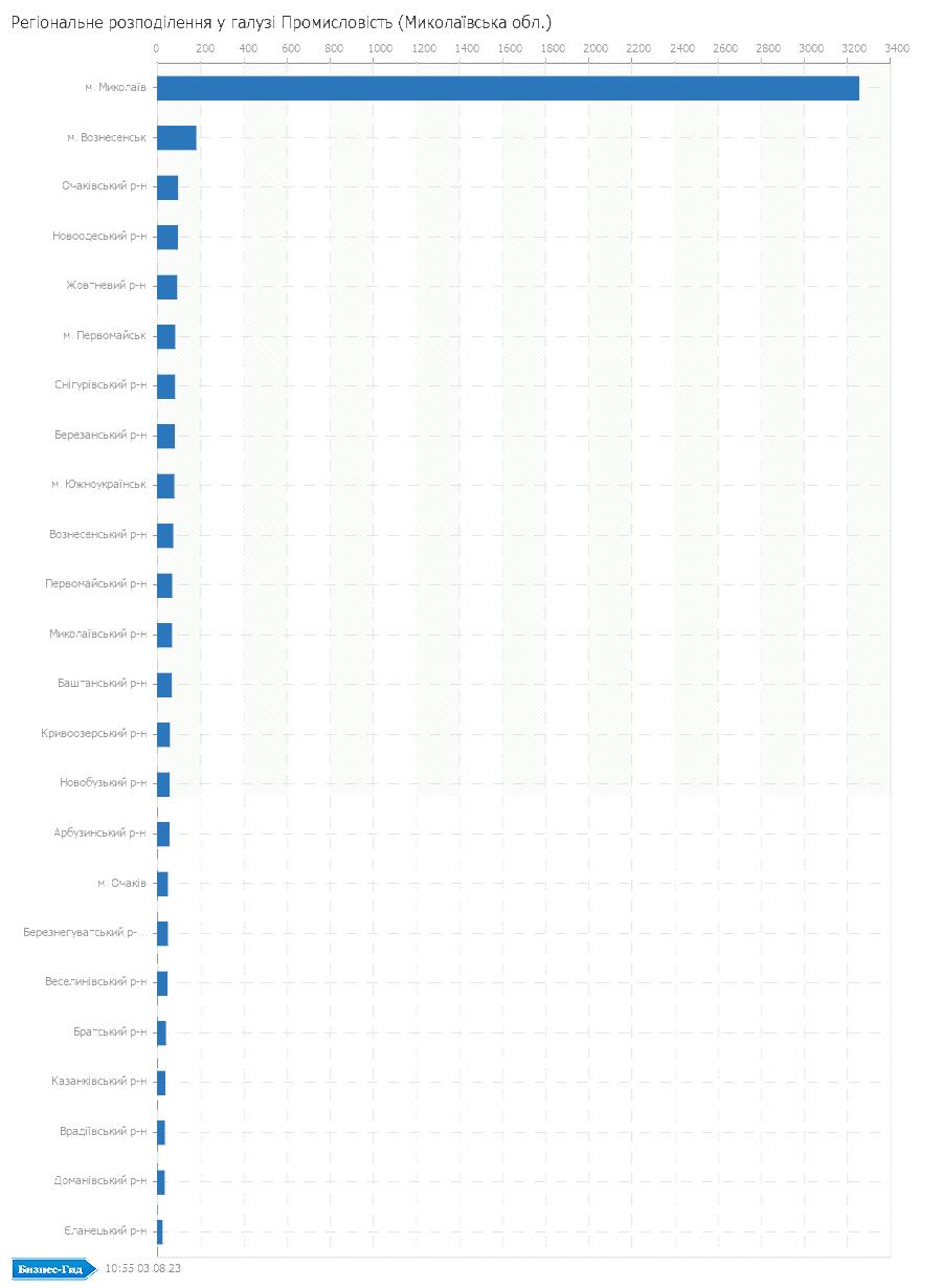 Регіональне розподілення у галузі: Промисловiсть (Миколаївська обл.)