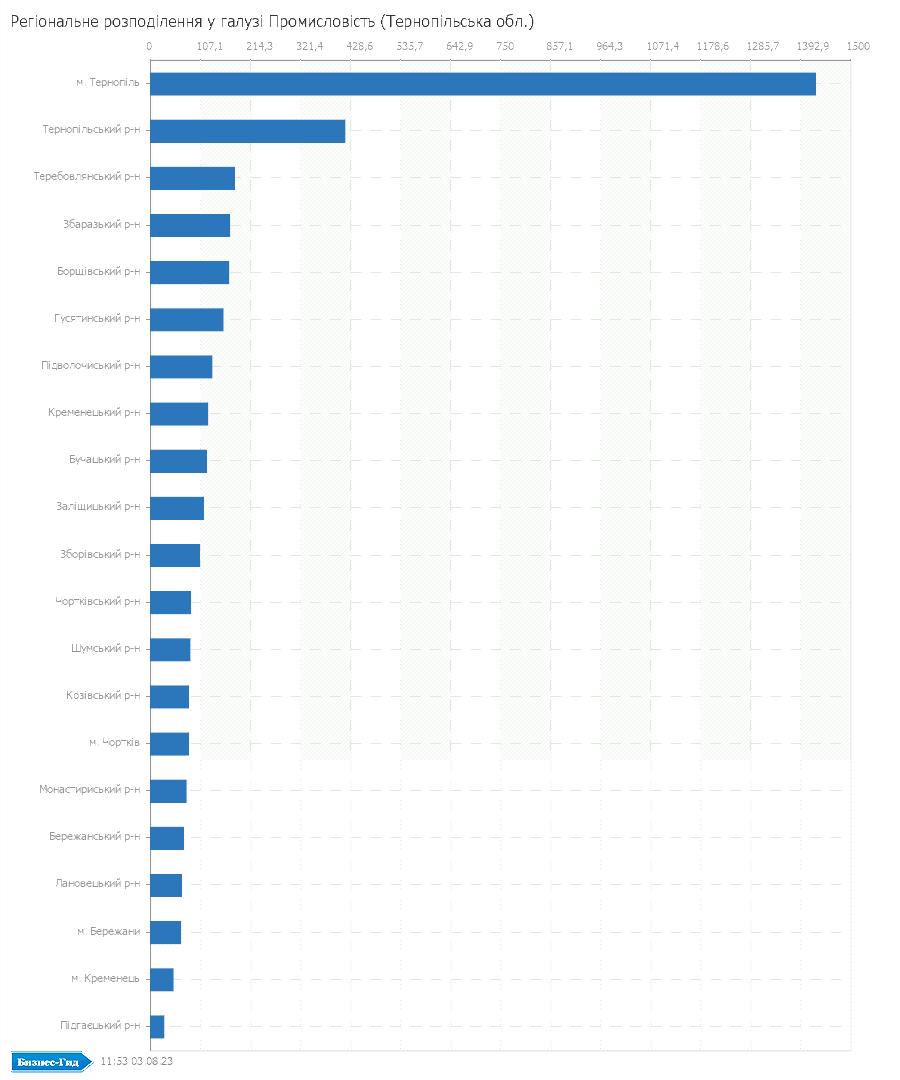 Регіональне розподілення у галузі: Промисловiсть (Тернопільська обл.)