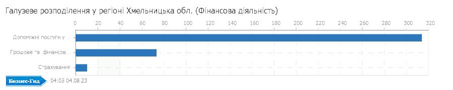 Галузеве розподілення у регіоні: Хмельницька обл. (Фiнансова дiяльнiсть)