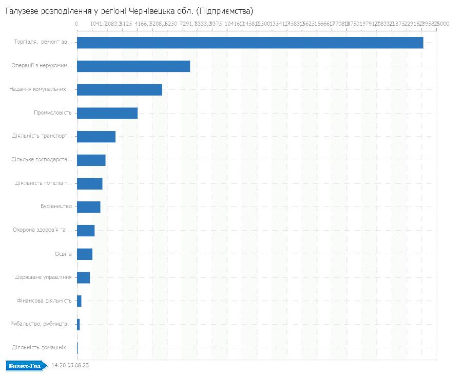 Галузеве розподілення у регіоні: Чернівецька обл. (Підприємства)