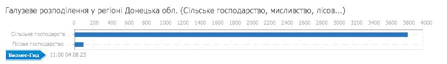 Галузеве розподілення у регіоні: Донецька обл. (Сiльське господарство, мисливство, лiсове господарство)
