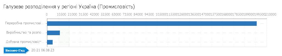 Галузеве розподілення у регіоні: Україна (Промисловiсть)
