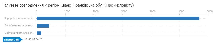 Галузеве розподілення у регіоні: Івано-Франківська обл. (Промисловiсть)