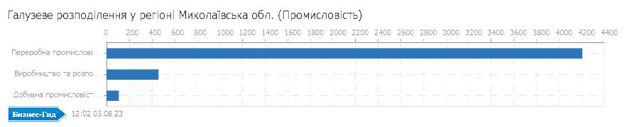 Галузеве розподілення у регіоні: Миколаївська обл. (Промисловiсть)