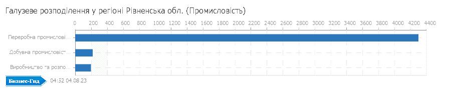 Галузеве розподілення у регіоні: Рівненська обл. (Промисловiсть)