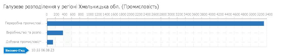 Галузеве розподілення у регіоні: Хмельницька обл. (Промисловiсть)